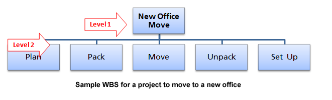 office relocation planning - Khafre